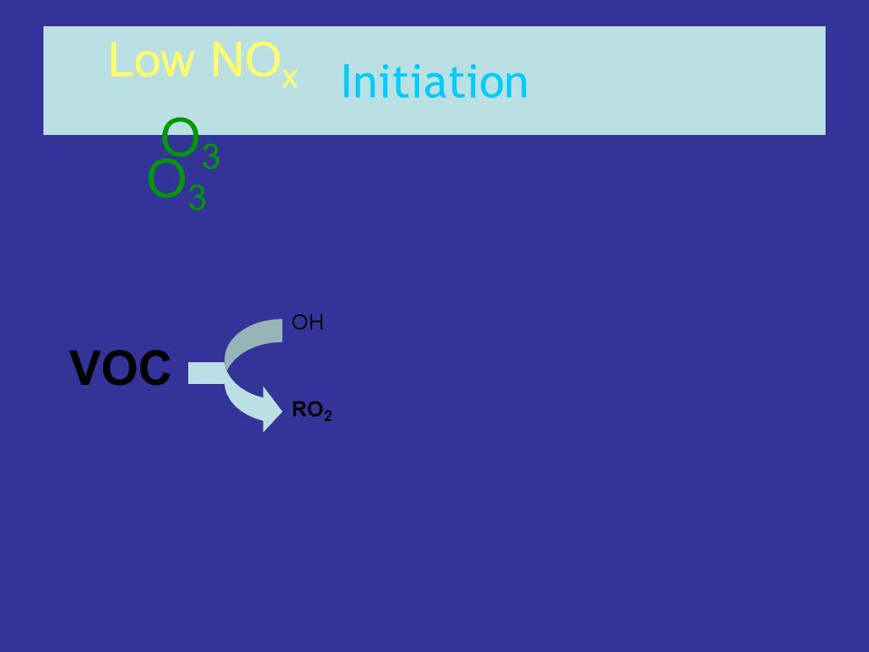 Initiation VOC OH RO 2 Low NO x O3O3 O3O3