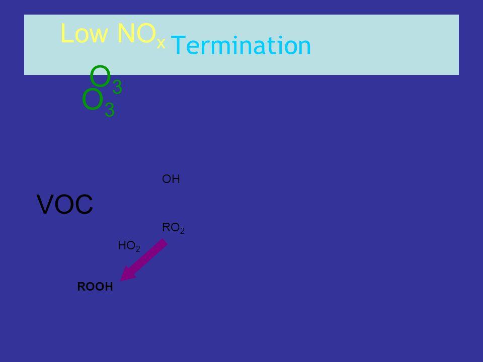 Termination VOC OH RO 2 Low NO x HO 2 ROOH O3O3 O3O3