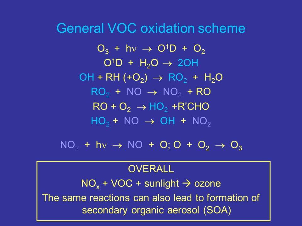 General VOC oxidation scheme O 3 + h O 1 D + O 2 O 1 D + H 2 O 2OH OH + RH (+O 2 ) RO 2 + H 2 O RO 2 + NO NO 2 + RO RO + O 2 HO 2 +RCHO HO 2 + NO OH +