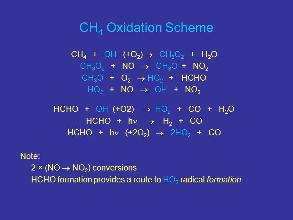 CH 4 + OH (+O 2 ) CH 3 O 2 + H 2 O CH 3 O 2 + NO CH 3 O + NO 2 CH 3 O + O 2 HO 2 + HCHO HO 2 + NO OH + NO 2 HCHO + OH (+O2) HO 2 + CO + H 2 O HCHO + h
