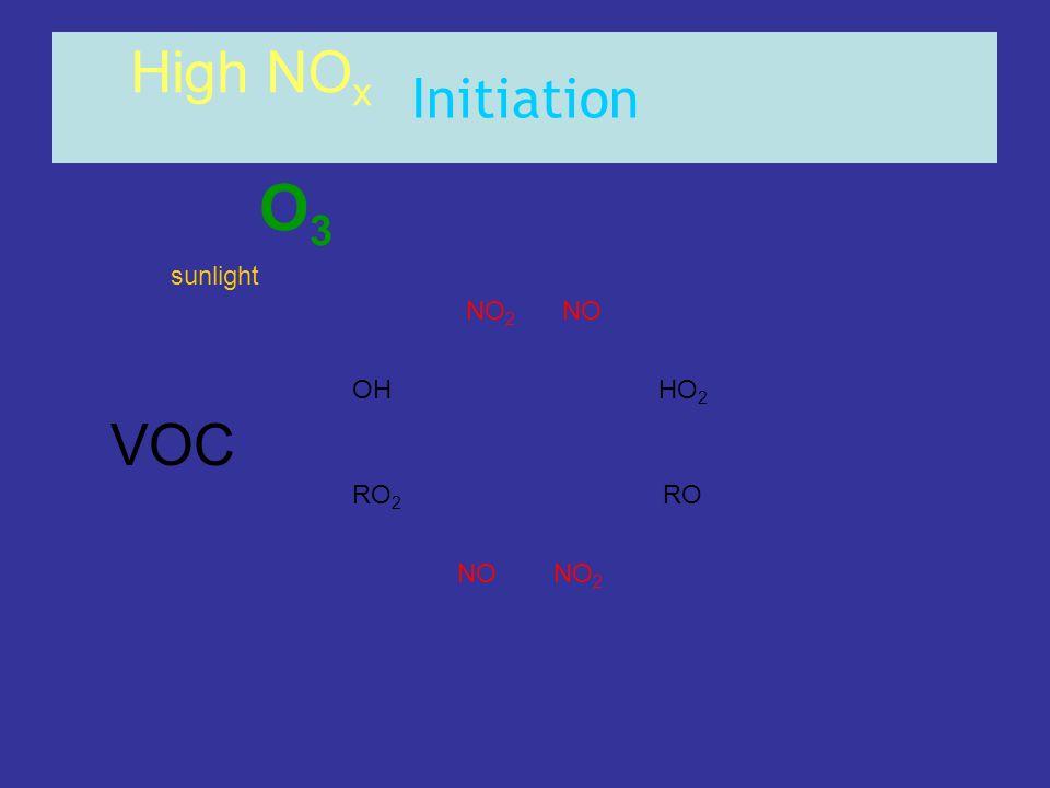 Initiation VOC OHHO 2 RO 2 RO NONO 2 NONO 2 High NO x sunlight O3O3