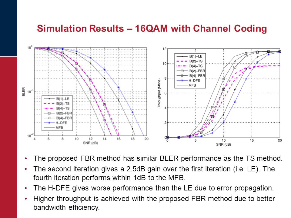 Simulation Results – 16QAM with Channel Coding The proposed FBR method has similar BLER performance as the TS method.
