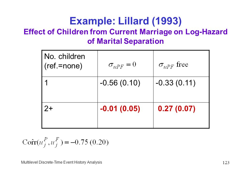 Multilevel Discrete-Time Event History Analysis 123 Example: Lillard (1993) Effect of Children from Current Marriage on Log-Hazard of Marital Separati