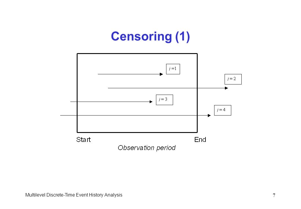 Multilevel Discrete-Time Event History Analysis 7 Censoring (1)