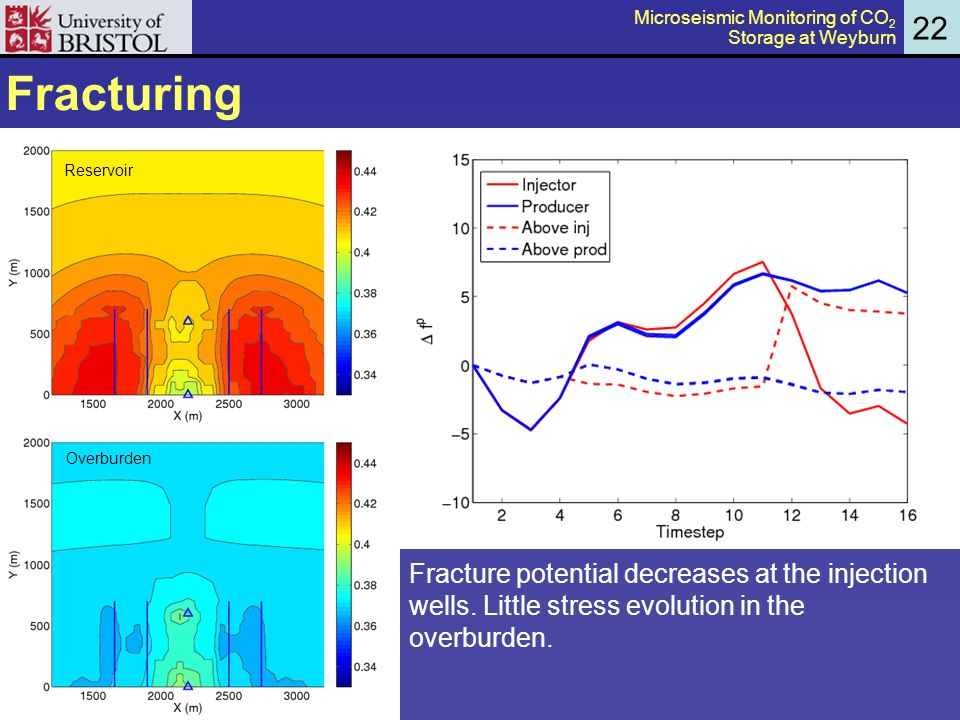 Fracturing 22 Reservoir Overburden Fracture potential decreases at the injection wells.