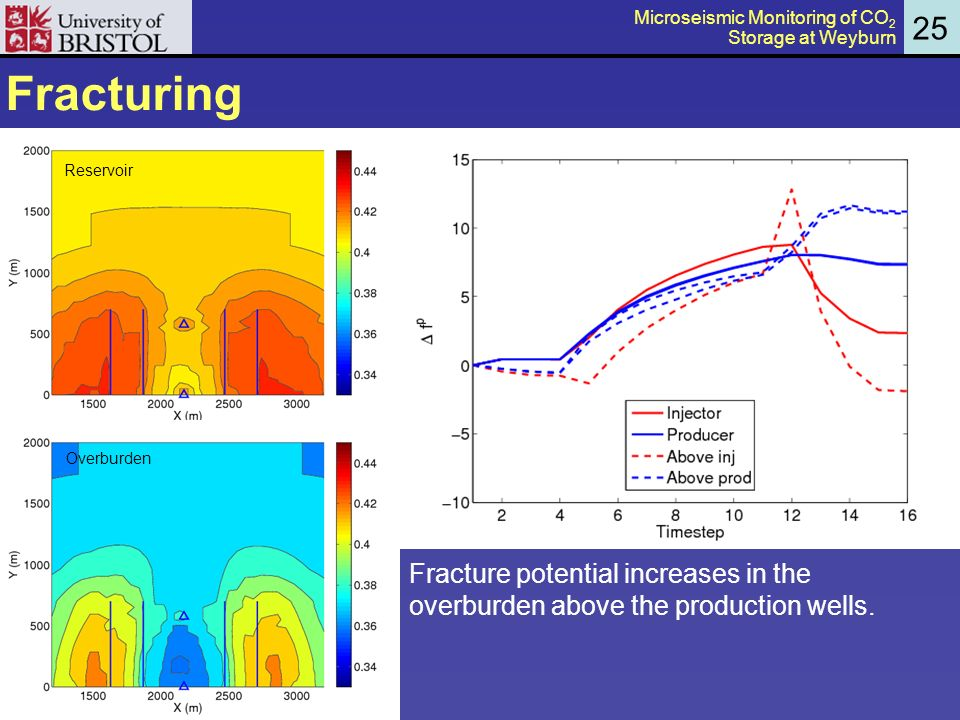 Fracturing 25 Reservoir Overburden Fracture potential increases in the overburden above the production wells.