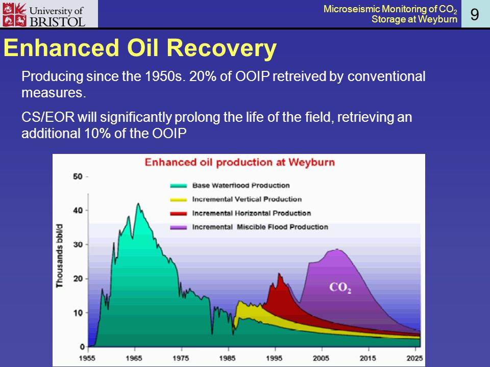 Enhanced Oil Recovery 9 Producing since the 1950s.