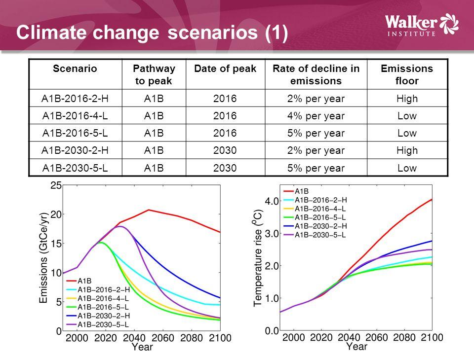 Climate change scenarios (1) ScenarioPathway to peak Date of peakRate of decline in emissions Emissions floor A1B-2016-2-HA1B20162% per yearHigh A1B-2016-4-LA1B20164% per yearLow A1B-2016-5-LA1B20165% per yearLow A1B-2030-2-HA1B20302% per yearHigh A1B-2030-5-LA1B20305% per yearLow