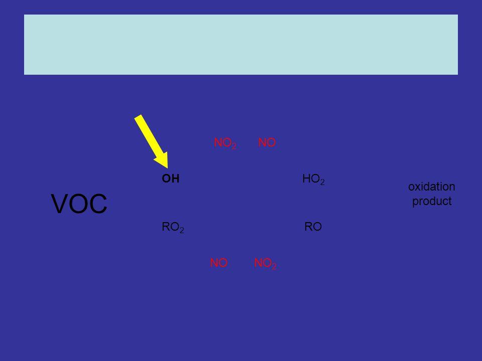 OHHO 2 RO 2 RO NONO 2 NONO 2 oxidation product VOC