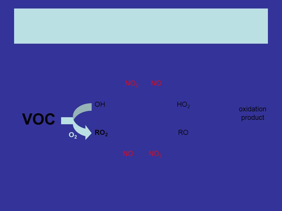 OHHO 2 RO 2 RO NONO 2 NONO 2 oxidation product O2O2