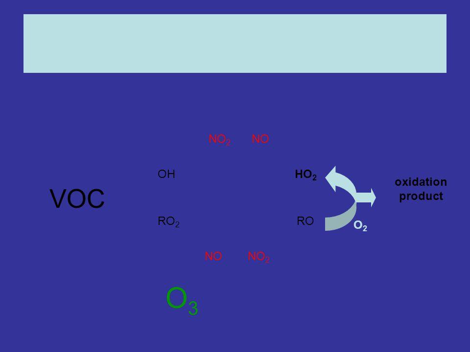 OHHO 2 RO 2 RO NONO 2 NONO 2 oxidation product O3O3 O2O2 VOC