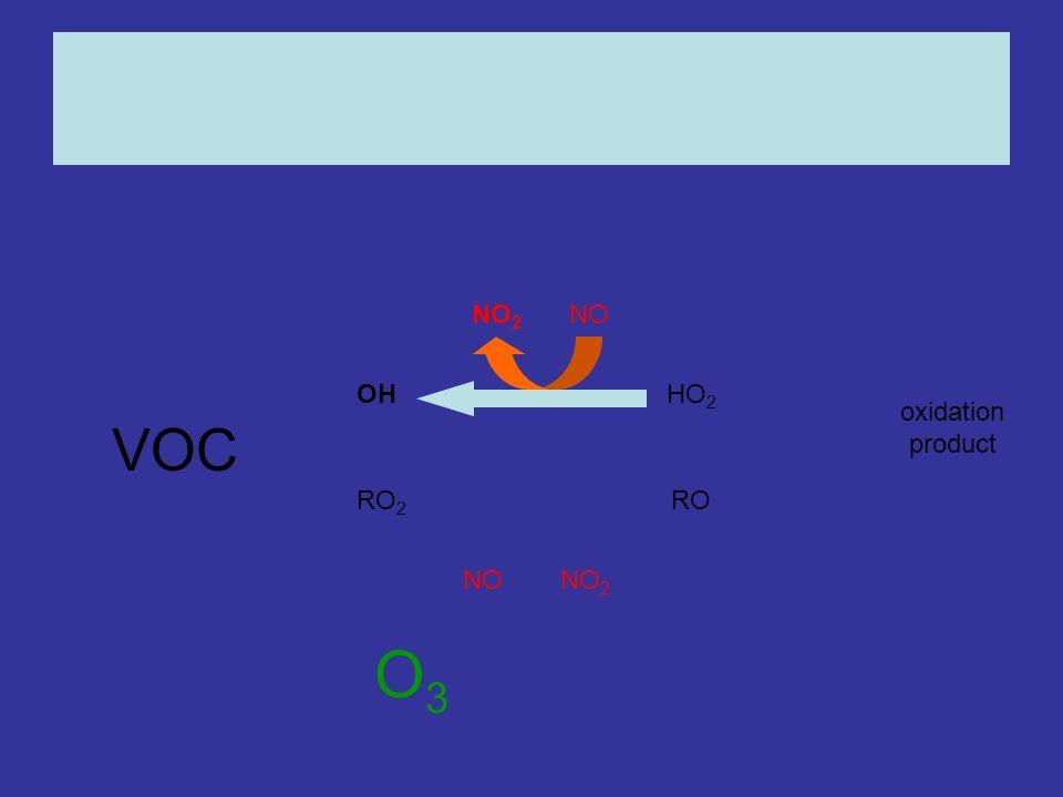 OHHO 2 RO 2 RO NONO 2 NONO 2 oxidation product O3O3 VOC
