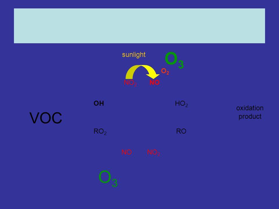 OHHO 2 RO 2 RO NONO 2 NONO 2 oxidation product O3O3 O3O3 sunlight O2O2 VOC