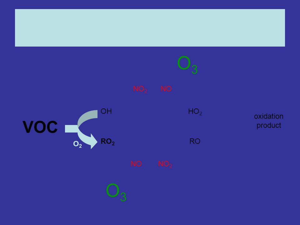 OHHO 2 RO 2 RO NONO 2 NONO 2 oxidation product O2O2 O3O3 O3O3
