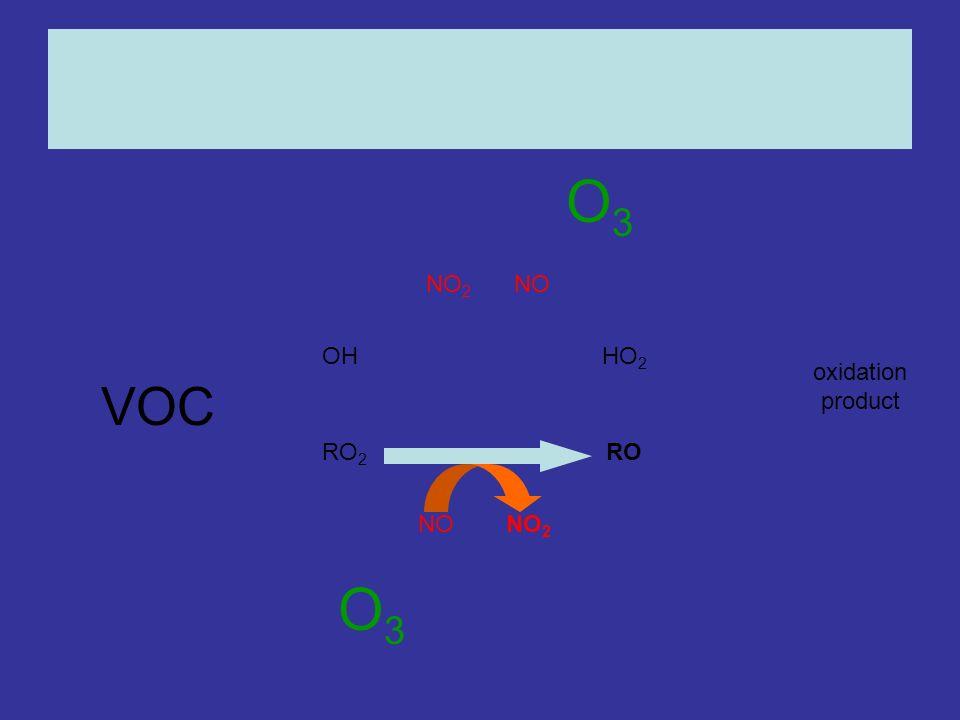 OHHO 2 RO 2 RO NONO 2 NONO 2 oxidation product O3O3 O3O3 VOC