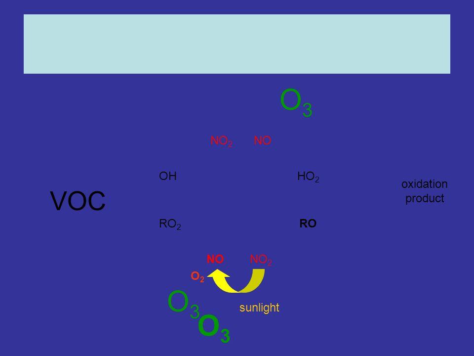 OHHO 2 RO 2 RO NONO 2 NONO 2 oxidation product O3O3 O2O2 sunlight O3O3 O3O3 VOC