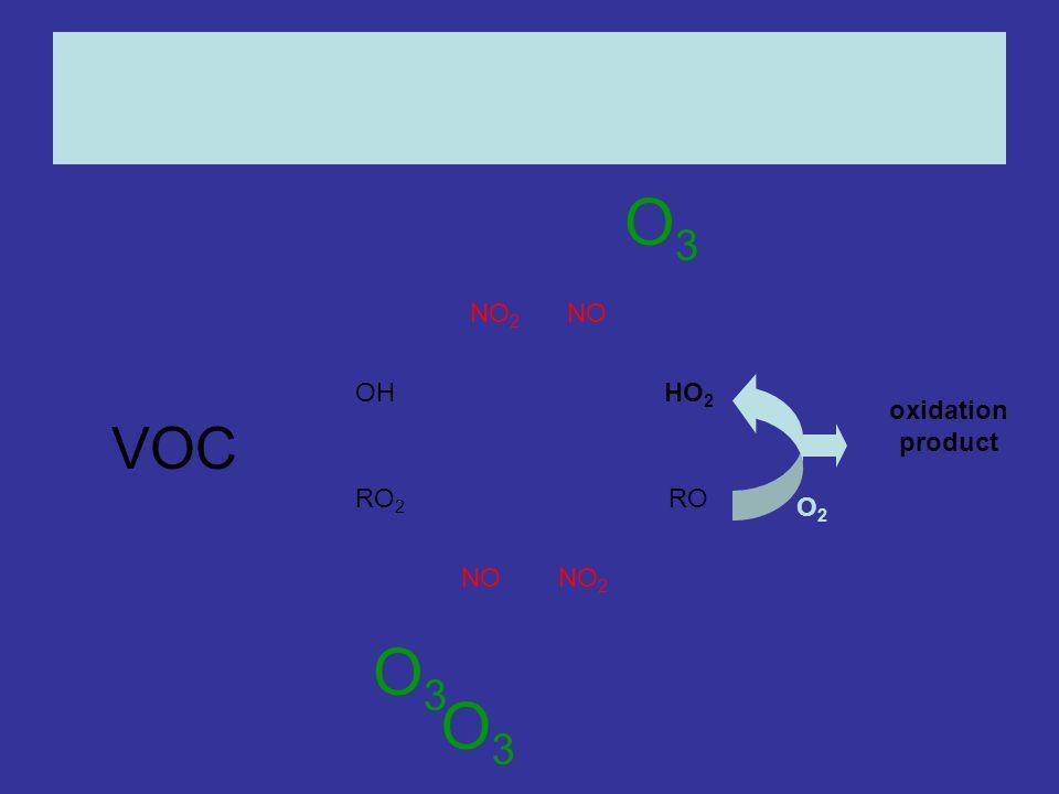OHHO 2 RO 2 RO NONO 2 NONO 2 oxidation product O3O3 O2O2 O3O3 O3O3 VOC