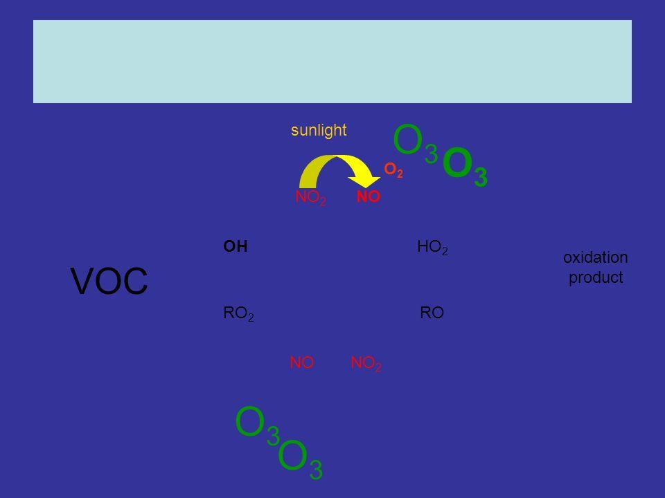 OHHO 2 RO 2 RO NONO 2 NONO 2 oxidation product O3O3 O3O3 sunlight O2O2 O3O3 O3O3 VOC