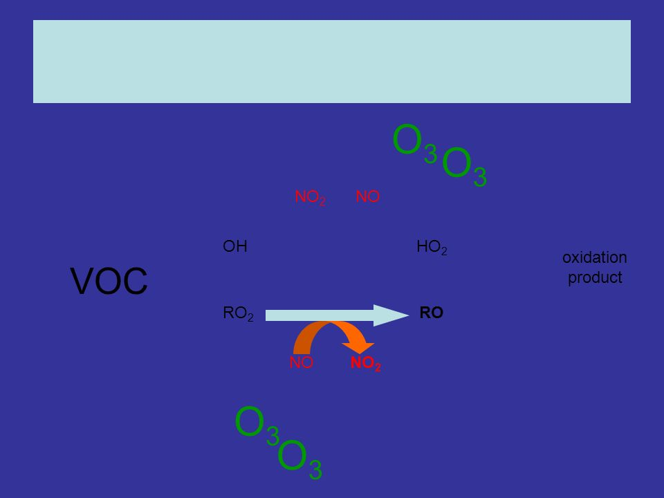 OHHO 2 RO 2 RO NONO 2 NONO 2 oxidation product O3O3 O3O3 O3O3 O3O3 VOC