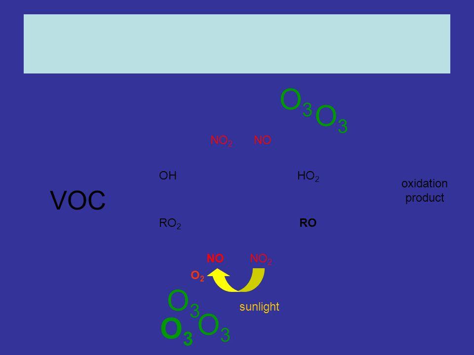 OHHO 2 RO 2 RO NONO 2 NONO 2 oxidation product O2O2 sunlight O3O3 O3O3 O3O3 O3O3 O3O3 VOC