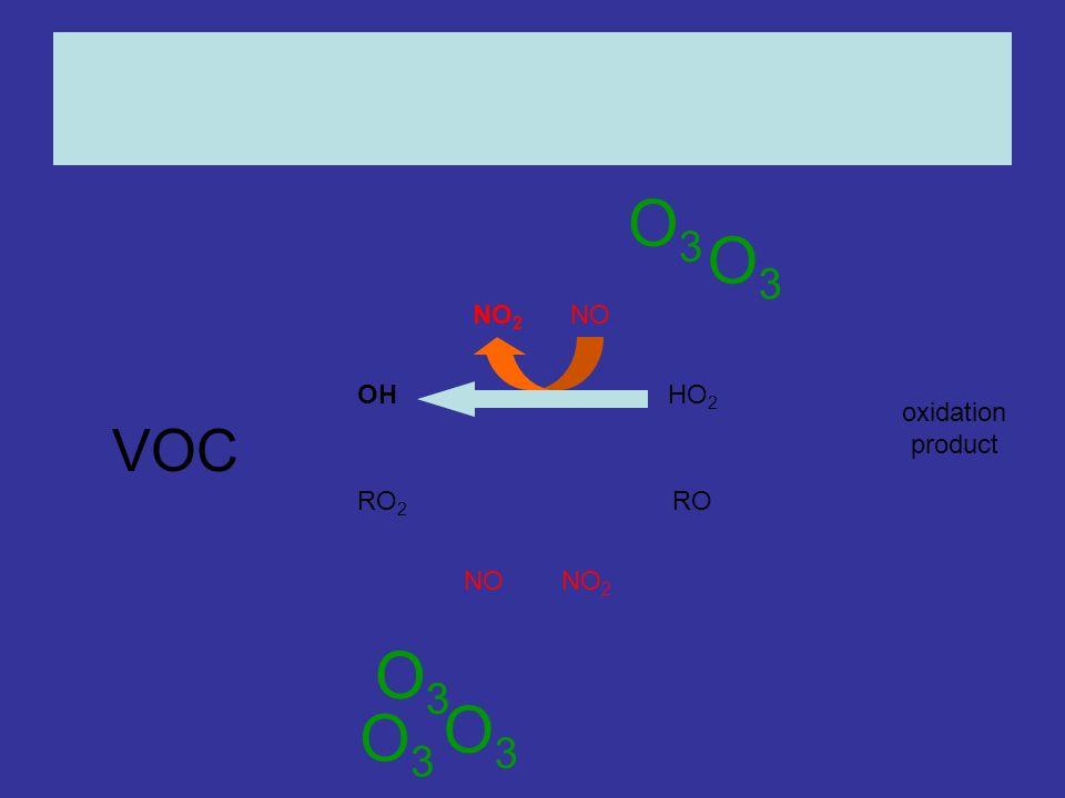 OHHO 2 RO 2 RO NONO 2 NONO 2 oxidation product O3O3 O3O3 O3O3 O3O3 O3O3 O3O3 VOC