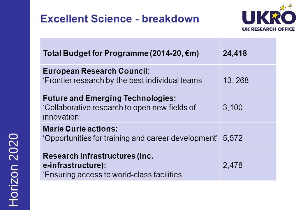 Excellent Science - breakdown June Sept Dec Horizon 2020 Total Budget for Programme (2014-20, m)24,418 European Research Council: Frontier research by