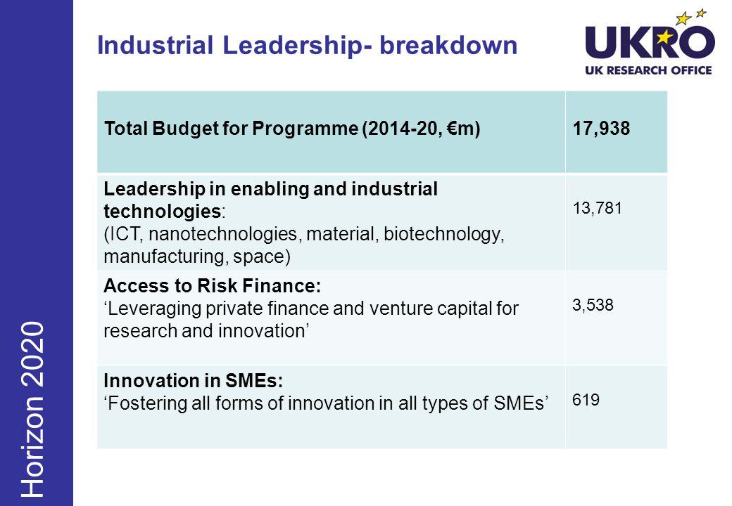 Industrial Leadership- breakdown June Sept Dec Horizon 2020 Total Budget for Programme (2014-20, m)17,938 Leadership in enabling and industrial techno