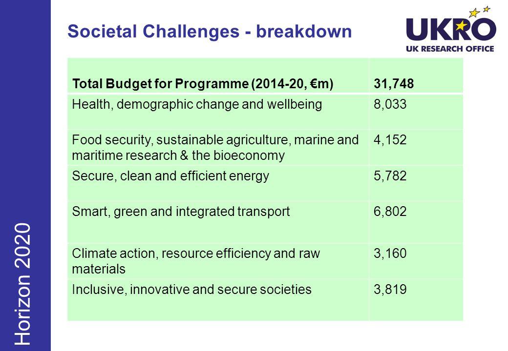 Societal Challenges - breakdown June Sept Dec Horizon 2020 Total Budget for Programme (2014-20, m)31,748 Health, demographic change and wellbeing8,033