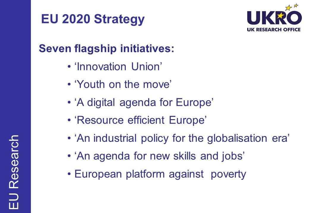Horizon 2020 – three priorities June Sept Dec Horizon 2020 Excellent Science 27,818m Industrial Leadership 20,280m Societal Challenges 35,888m