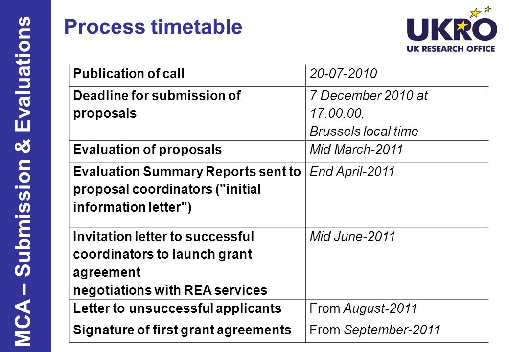 Publication of call20-07-2010 Deadline for submission of proposals 7 December 2010 at 17.00.00, Brussels local time Evaluation of proposalsMid March-2011 Evaluation Summary Reports sent to proposal coordinators ( initial information letter ) End April-2011 Invitation letter to successful coordinators to launch grant agreement negotiations with REA services Mid June-2011 Letter to unsuccessful applicantsFrom August-2011 Signature of first grant agreementsFrom September-2011 Process timetable MCA – Submission & Evaluations