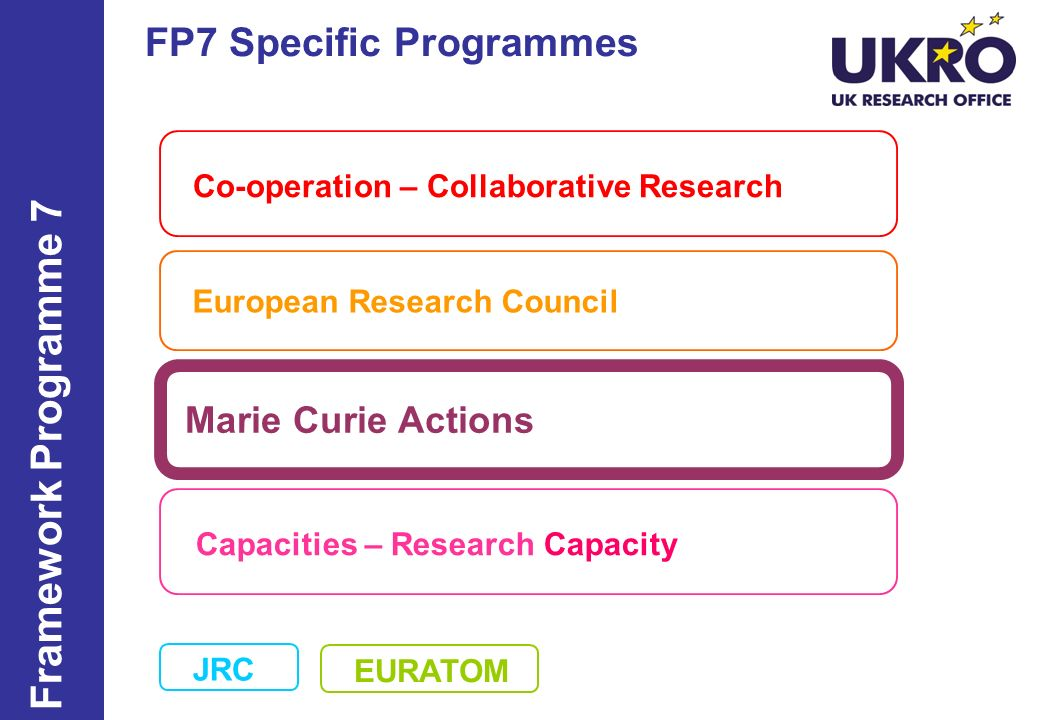 FP7 Specific Programmes Co-operation – Collaborative Research European Research Council Marie Curie Actions Capacities – Research Capacity Framework P