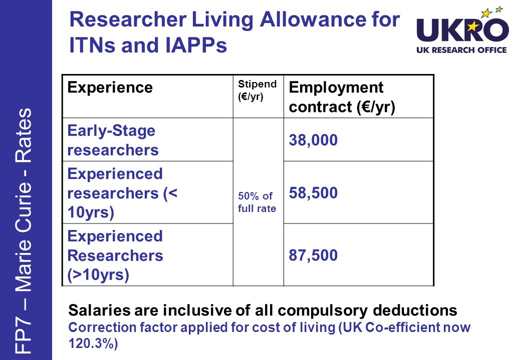 Researcher Living Allowance for ITNs and IAPPs Experience Stipend (/yr) Employment contract (/yr) Early-Stage researchers 50% of full rate 38,000 Experienced researchers (< 10yrs) 58,500 Experienced Researchers (>10yrs) 87,500 FP7 – Marie Curie - Rates Salaries are inclusive of all compulsory deductions Correction factor applied for cost of living (UK Co-efficient now 120.3%)