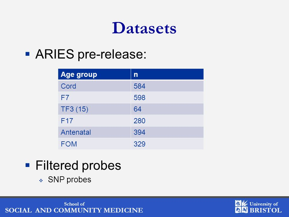 School of SOCIAL AND COMMUNITY MEDICINE University of BRISTOL Datasets ARIES pre-release: Filtered probes SNP probes Age groupn Cord584 F7598 TF3 (15)64 F17280 Antenatal394 FOM329