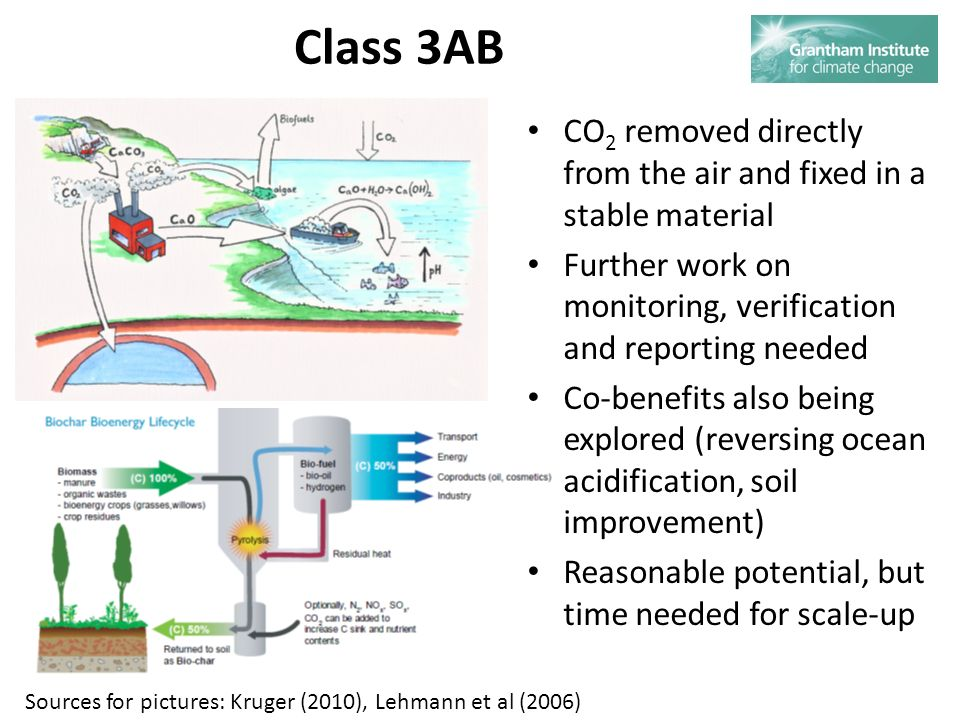 Class 3AB CO 2 removed directly from the air and fixed in a stable material Further work on monitoring, verification and reporting needed Co-benefits also being explored (reversing ocean acidification, soil improvement) Reasonable potential, but time needed for scale-up Sources for pictures: Kruger (2010), Lehmann et al (2006)
