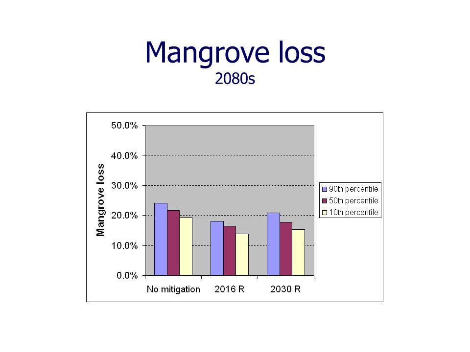 Mangrove loss 2080s