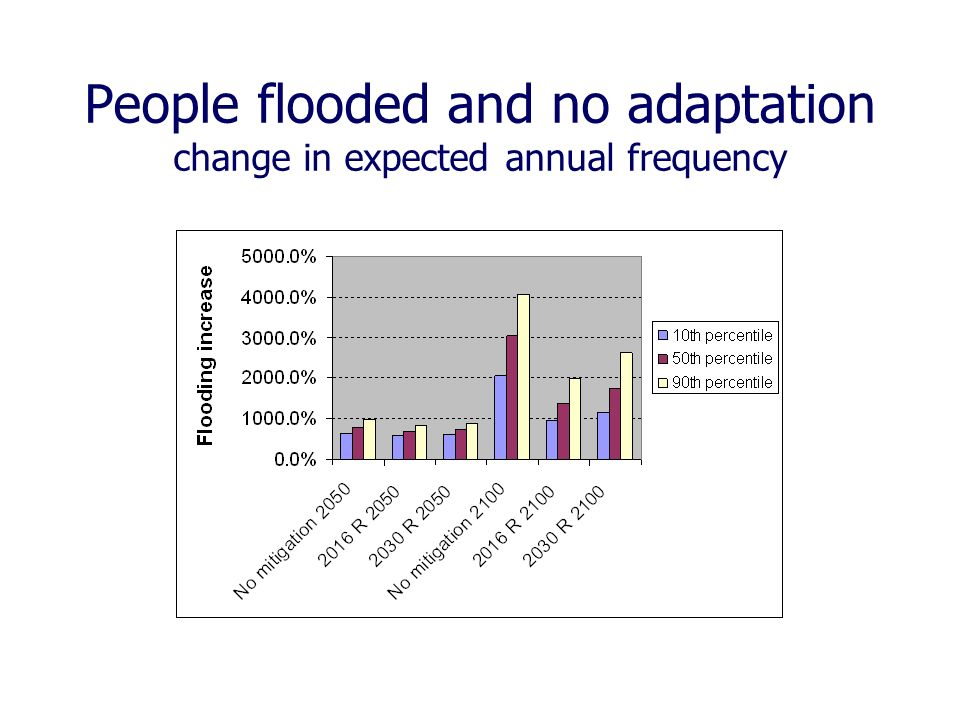 People flooded and no adaptation change in expected annual frequency