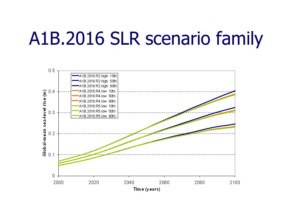 A1B.2016 SLR scenario family