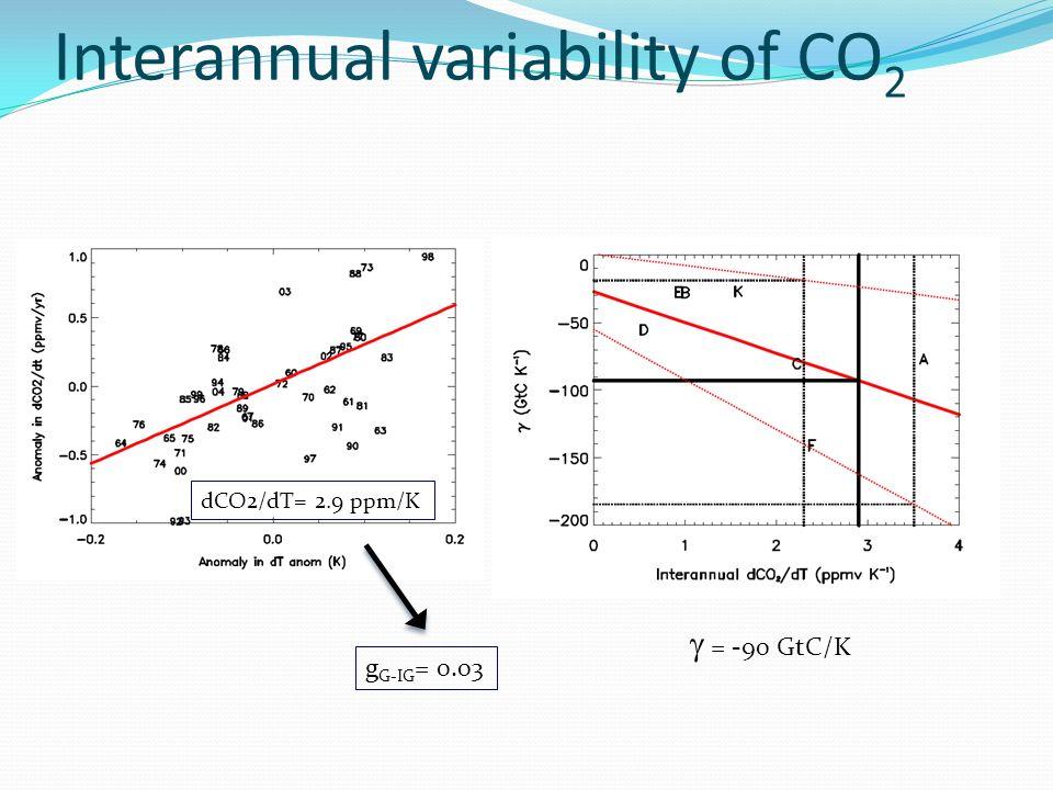 Interannual variability of CO 2 dCO2/dT= 2.9 ppm/K = -90 GtC/K g G-IG = 0.03