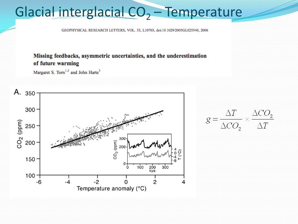 Glacial interglacial CO 2 – Temperature