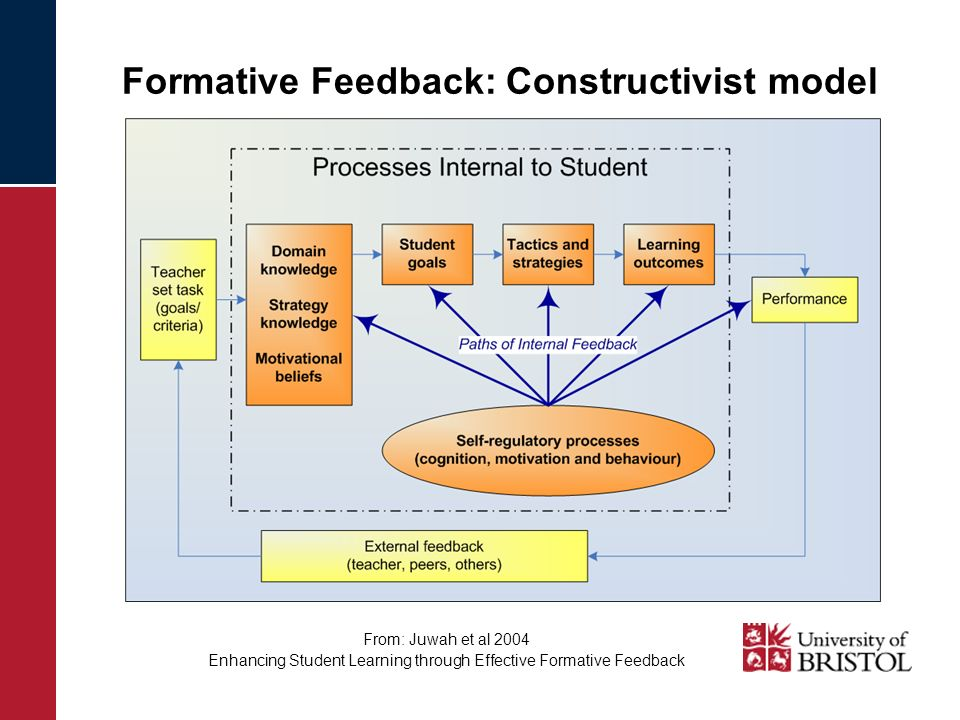 Formative Feedback: Constructivist model From: Juwah et al 2004 Enhancing Student Learning through Effective Formative Feedback
