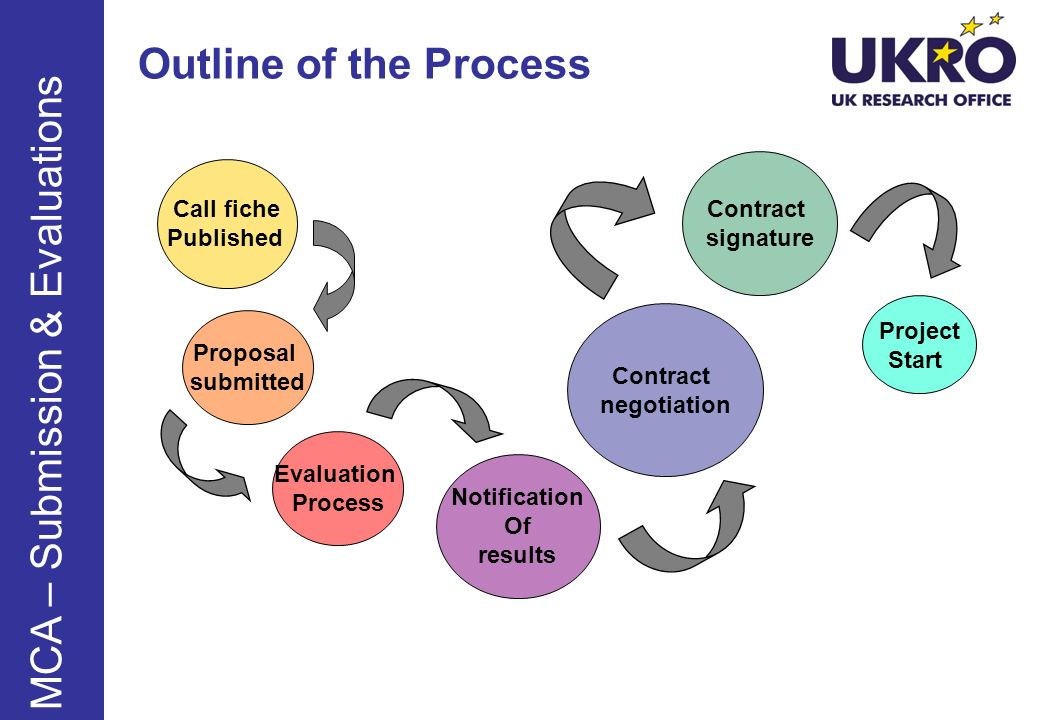 Outline of the Process Call fiche Published Proposal submitted Evaluation Process Notification Of results Contract negotiation Contract signature Proj