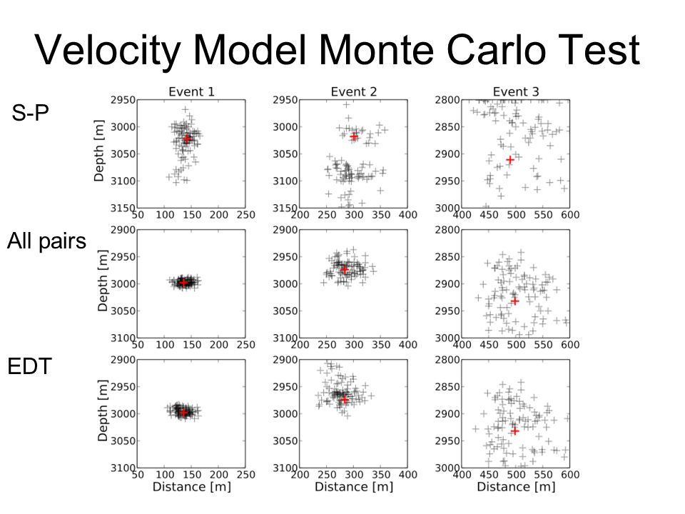 Velocity Model Monte Carlo Test S-P All pairs EDT
