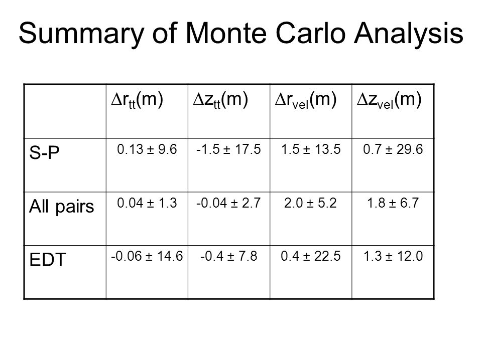 Summary of Monte Carlo Analysis r tt (m)z tt (m)r vel (m)z vel (m) S-P 0.13 ± 9.6-1.5 ± 17.51.5 ± 13.50.7 ± 29.6 All pairs 0.04 ± 1.3-0.04 ± 2.72.0 ±