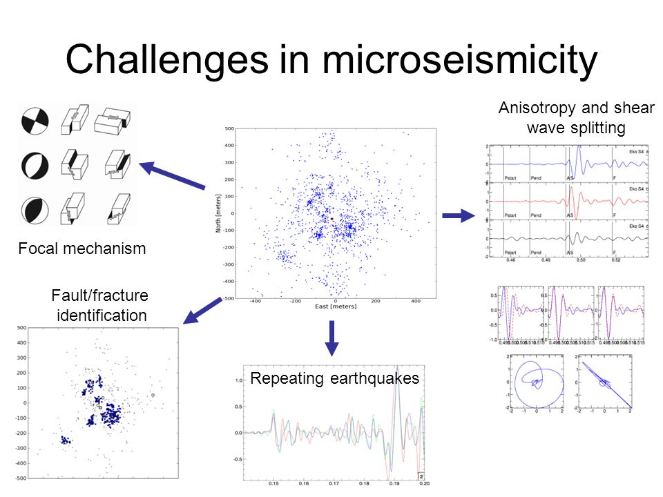 Challenges in microseismicity Anisotropy and shear wave splitting Focal mechanism Fault/fracture identification Repeating earthquakes