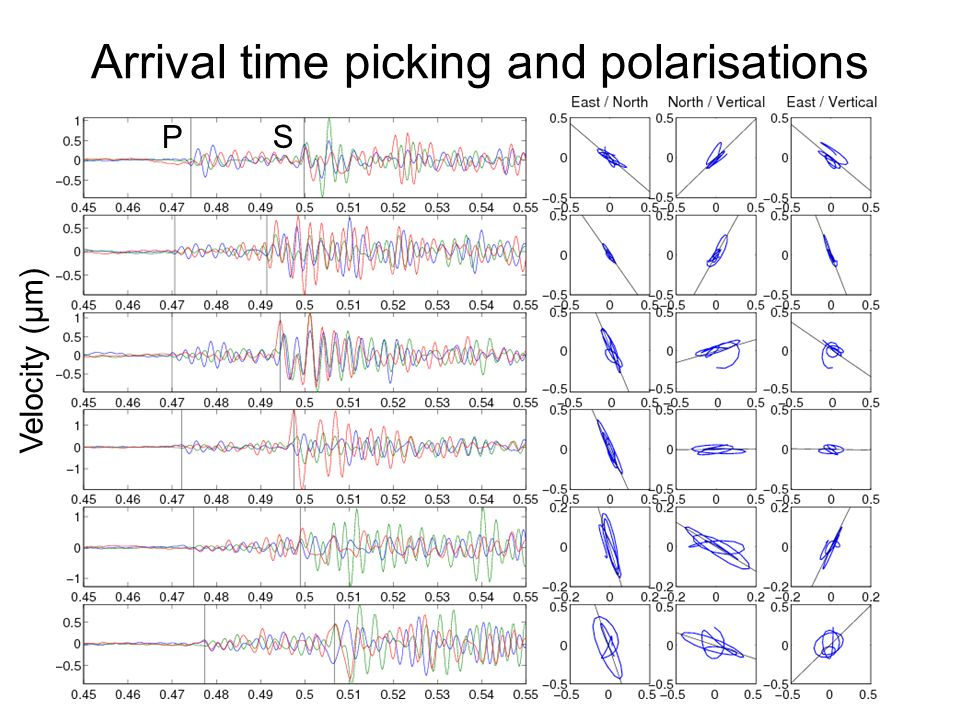 Arrival time picking and polarisations Velocity (µm) P S