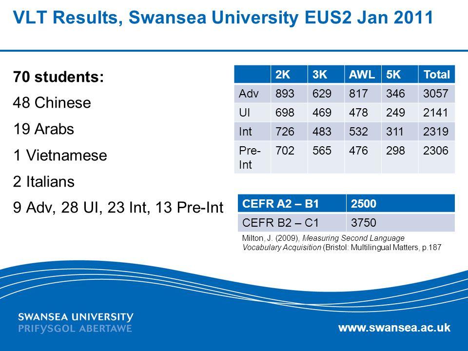 www.swansea.ac.uk VLT Results, Swansea University EUS2 Jan 2011 70 students: 48 Chinese 19 Arabs 1 Vietnamese 2 Italians 9 Adv, 28 UI, 23 Int, 13 Pre-