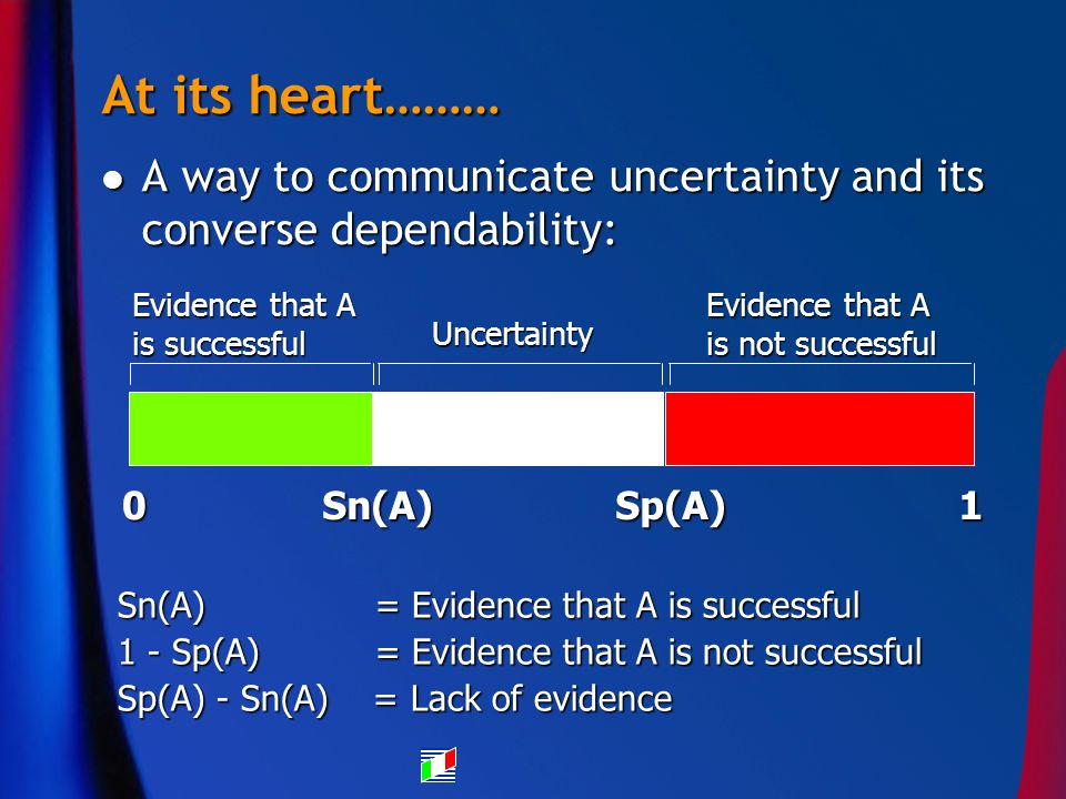 At its heart……… A way to communicate uncertainty and its converse dependability: A way to communicate uncertainty and its converse dependability: Sn(A) = Evidence that A is successful 1 - Sp(A) = Evidence that A is not successful Sp(A) - Sn(A) = Lack of evidence Sn(A)Sp(A)10 Evidence that A is successful Uncertainty Evidence that A is not successful