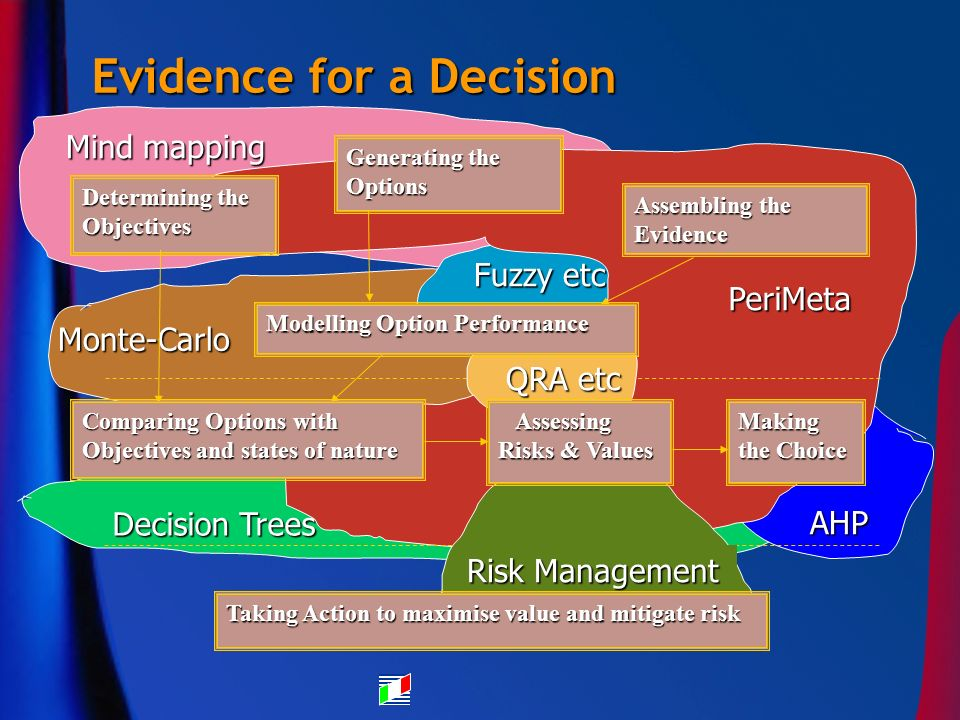 Mind mapping Monte-Carlo Fuzzy etc Decision Trees AHP Evidence for a Decision Generating the Options Assembling the Evidence Making the Choice Determi