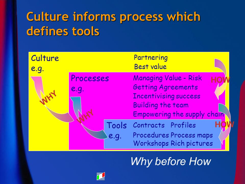 Culture informs process which defines tools Why before How Culture e.g.