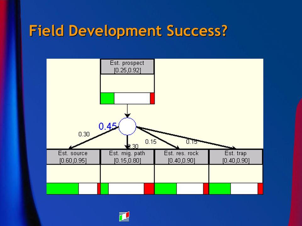 Field Development Success?